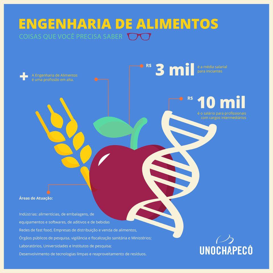 Motivos para cursar Engenharia de Alimentos na Uno